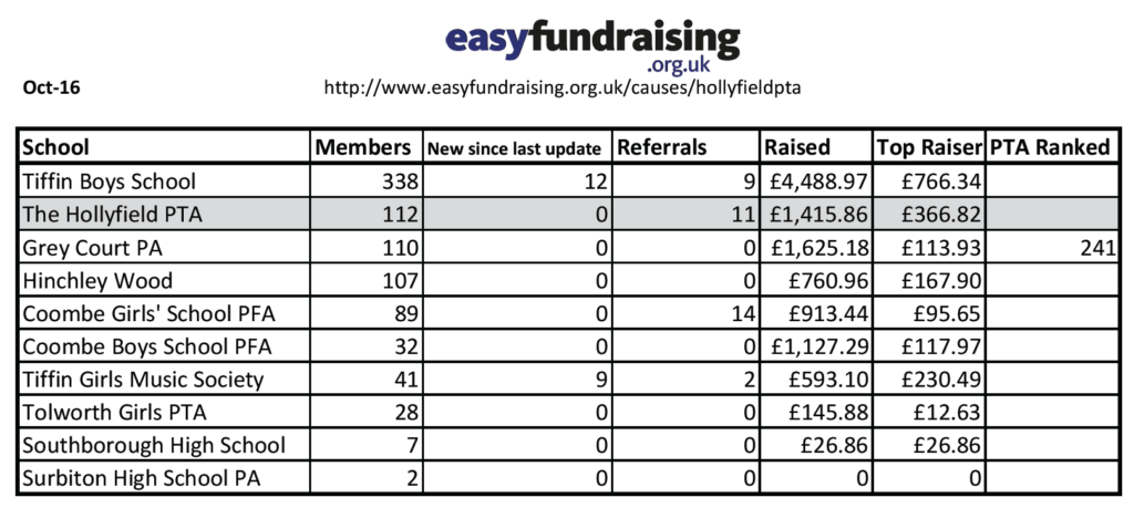 Easyfundraising Oct preview