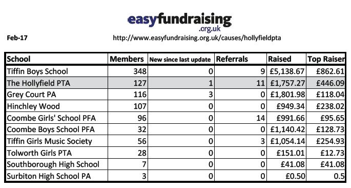 Easyfundraising Feb 17